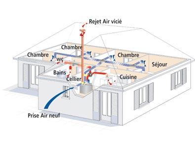 Vmc double flux sur proposition maison neuve eveno for Ventilation cuisine gaz